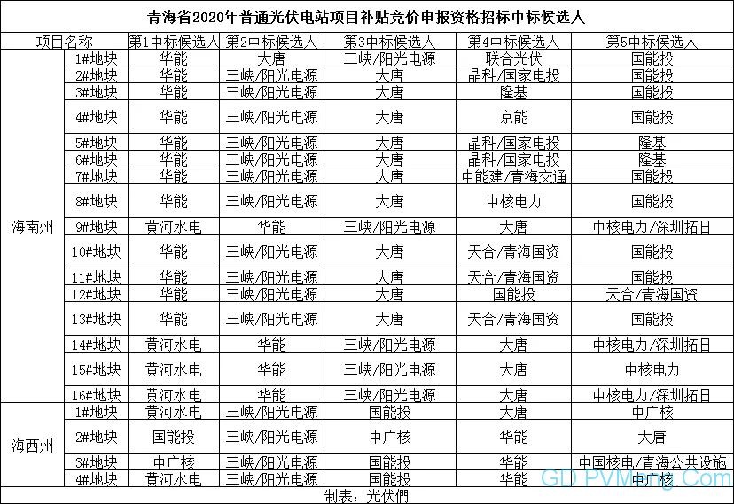 青海省2020年普通光伏电站项目补贴竞价申报资格招标中标候选人公示20200607