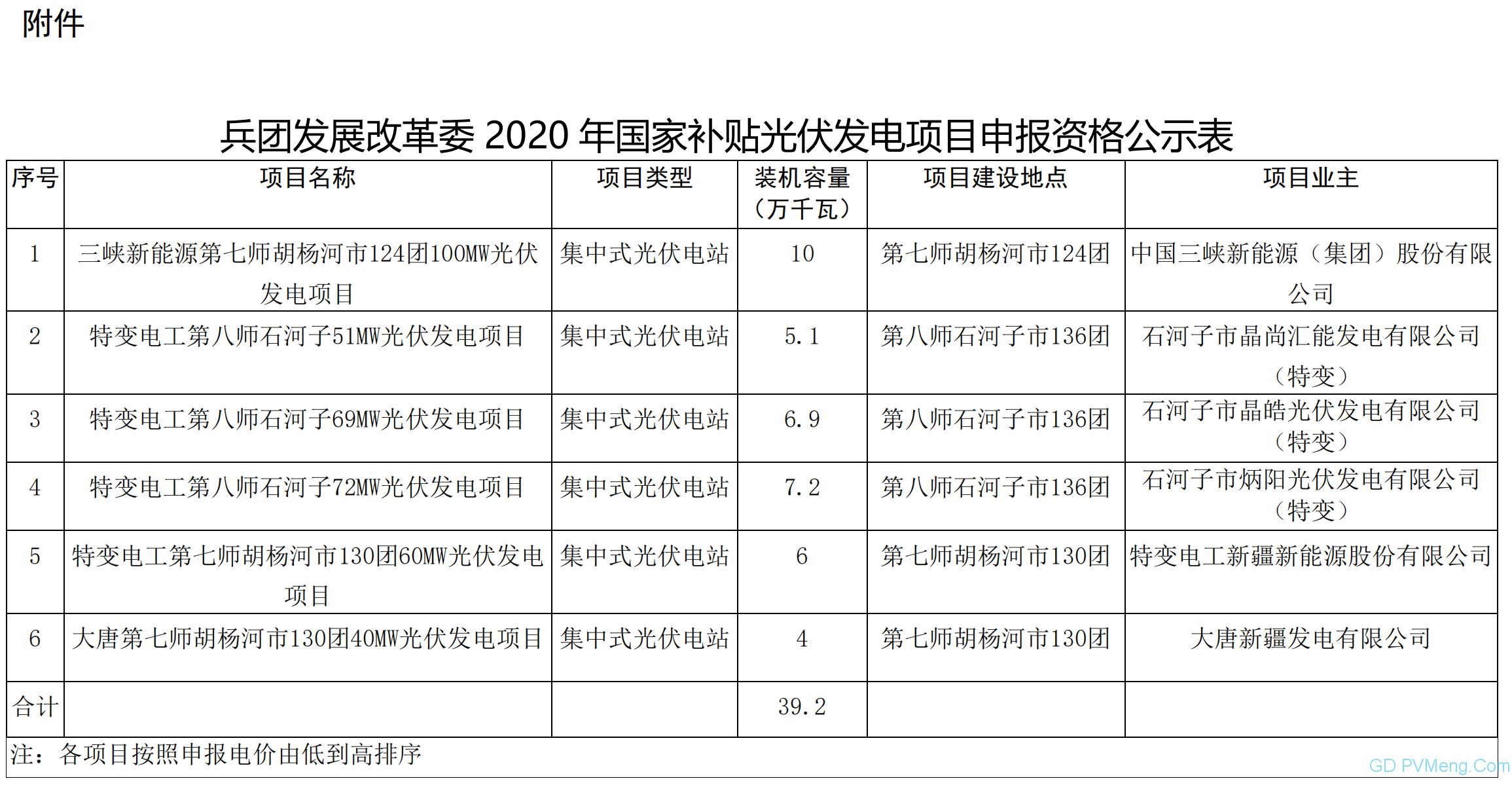 新疆生产建设兵团发展改革委关于2020年国家补贴光伏发电项目申报资格的公示 20200608