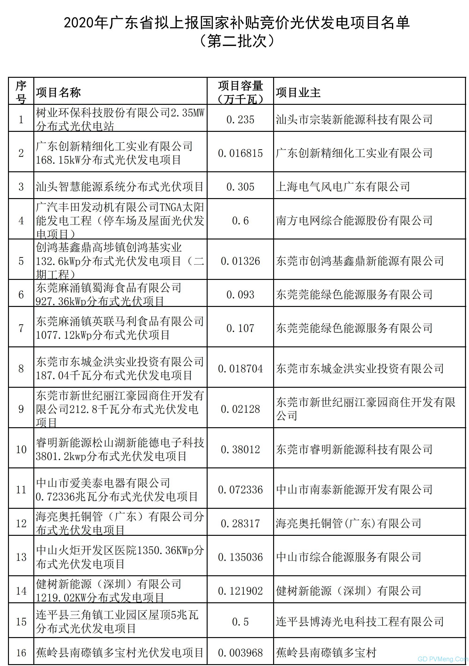 广东省能源局关于2020年拟上报国家补贴竞价光伏发电项目名单(第二批次)的公示 20200608