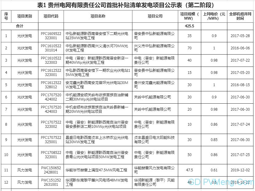 贵州可再生能源电价附加补贴清单申报发电项目复核通过项目名单(首批补贴清单第二阶段)20200609