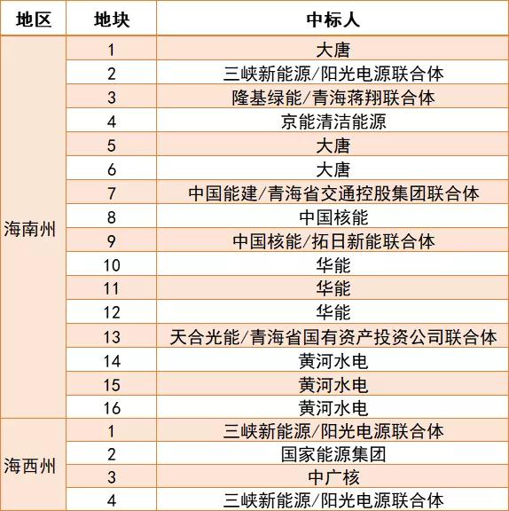 贵州省能源局关于上报2021年光伏发电项目计划的通知 20201119
