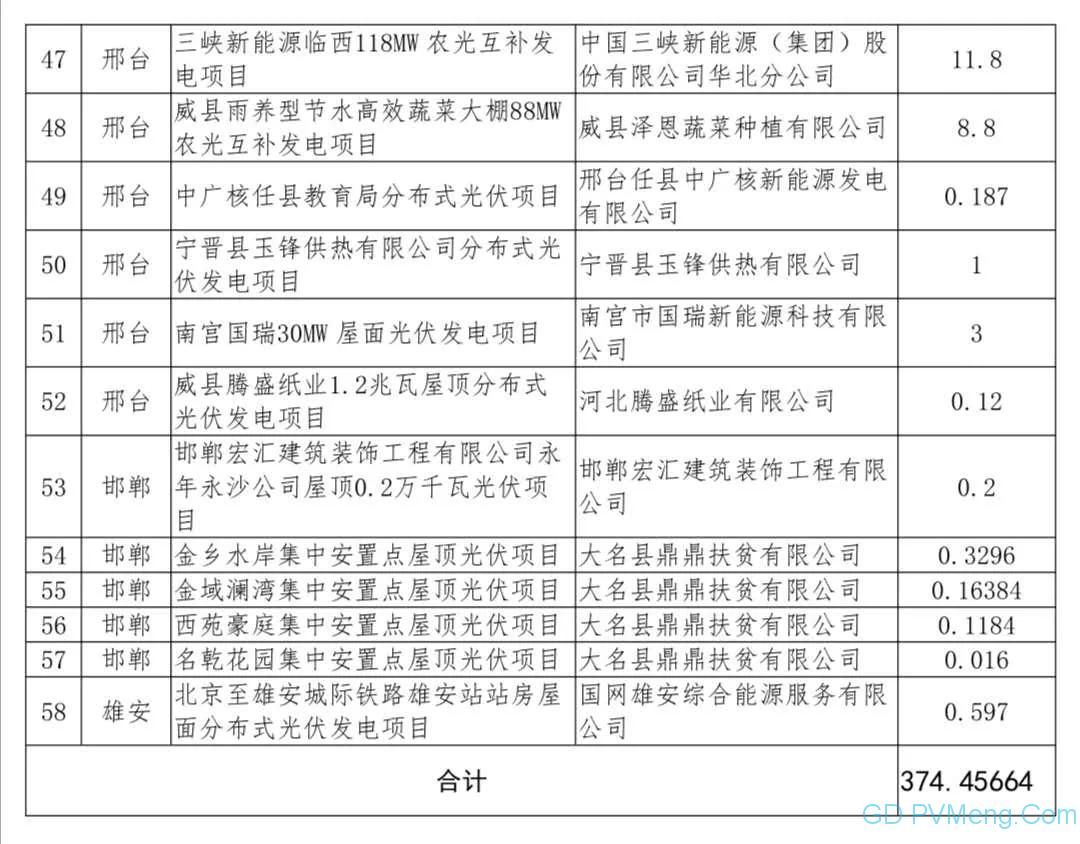 河北省2020年光伏发电国家补贴竞价项目名单公示20200612