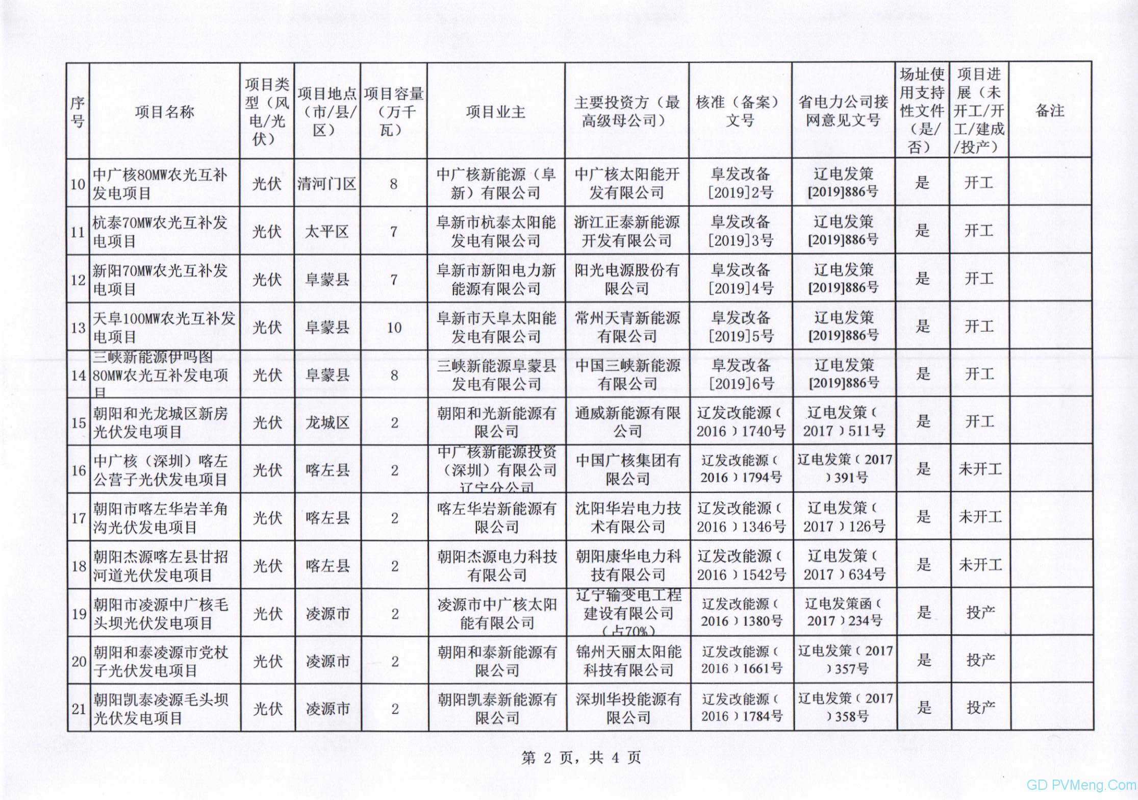 辽宁省发改委关于报送2020年风电、光伏发电平价上网项目的函(辽发改新能字函〔2020〕24号)20200417