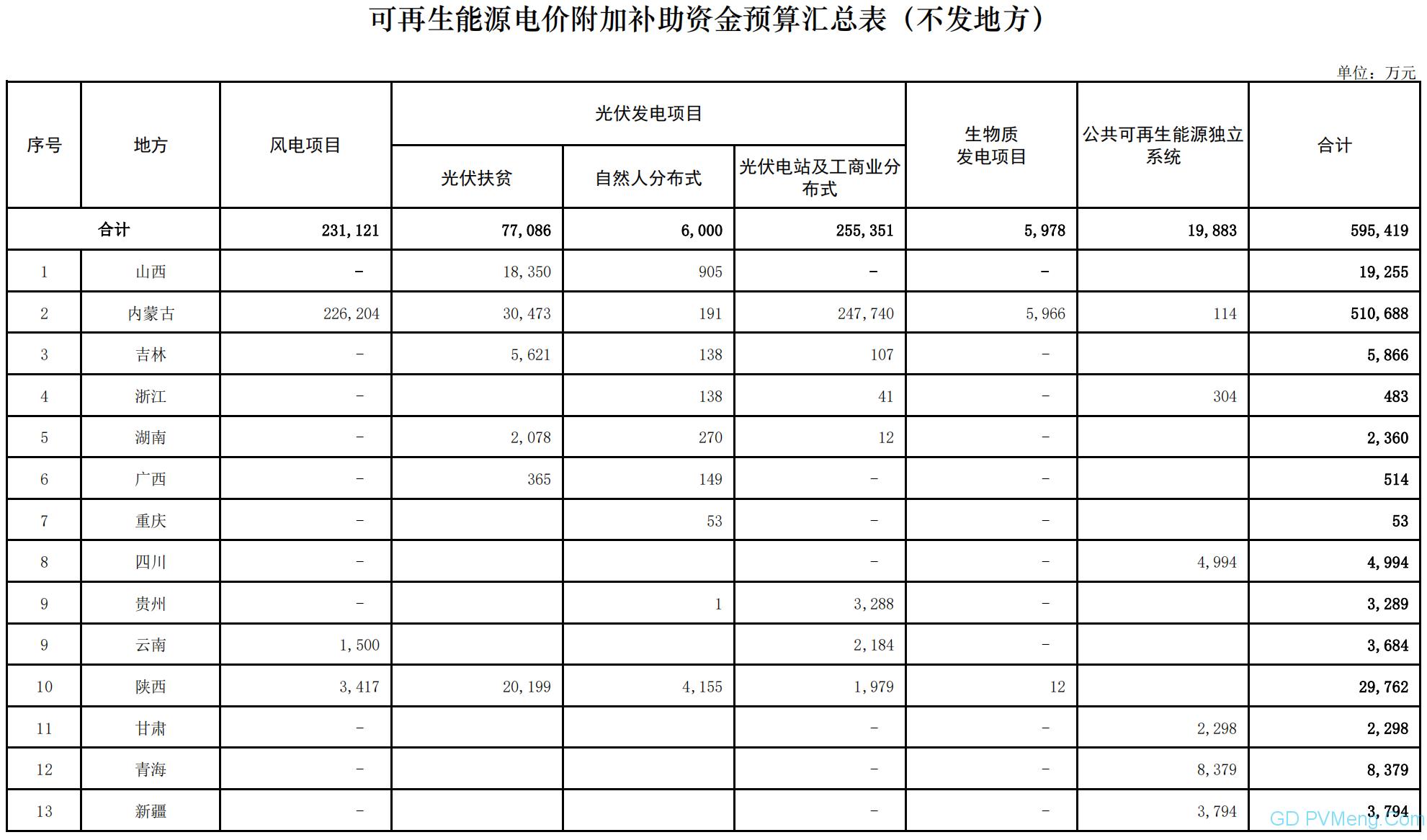 财政部关于提前下达2021年可再生能源电价附加补助资金预算的通知( 财建〔2020〕479号 )20201029