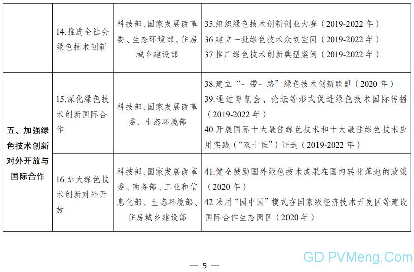 国家发改委 科技部关于构建市场导向的绿色技术创新体系的指导意见(发改环资〔2019〕689号)20190415