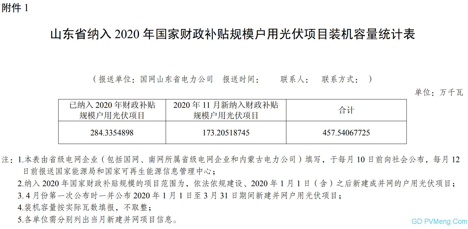 【爆增新纳入1.732GW】11月份山东省纳入2020年国家财政补贴规模户用光伏项目 20201209