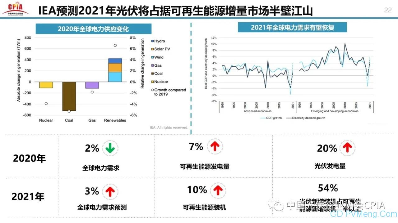 中国光伏行业2020年回顾与2021年展望20210203