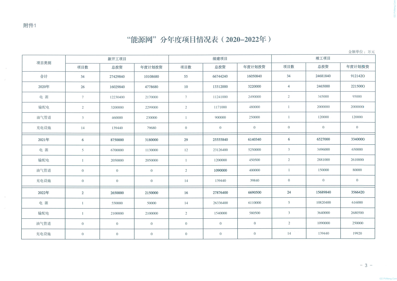 """《广西""""能源网""""基础设施建设大会战实施方案(2020-2022年)》20201009"""