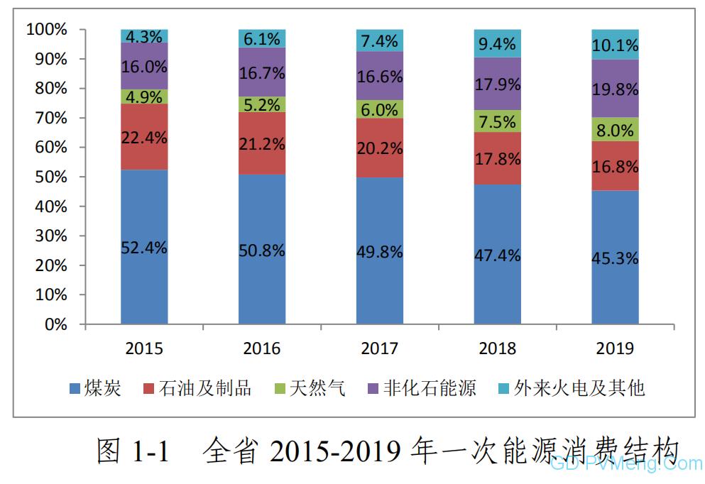 """浙江省能源发展""""十四五""""规划(征求意见稿)20210210"""