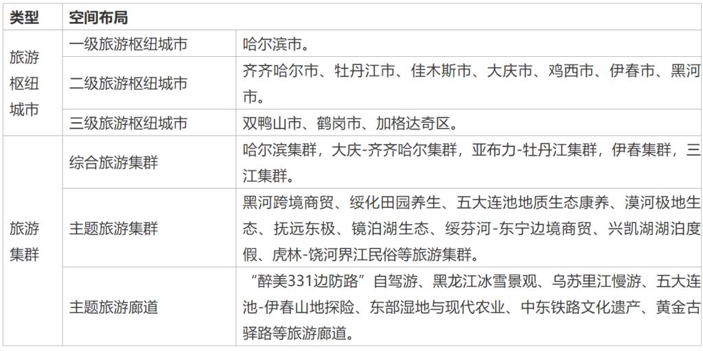 关于印发黑龙江省国民经济和社会发展第十四个五年规划和二〇三五年远景目标纲要的通知(黑政发〔2021〕5号 )20210302