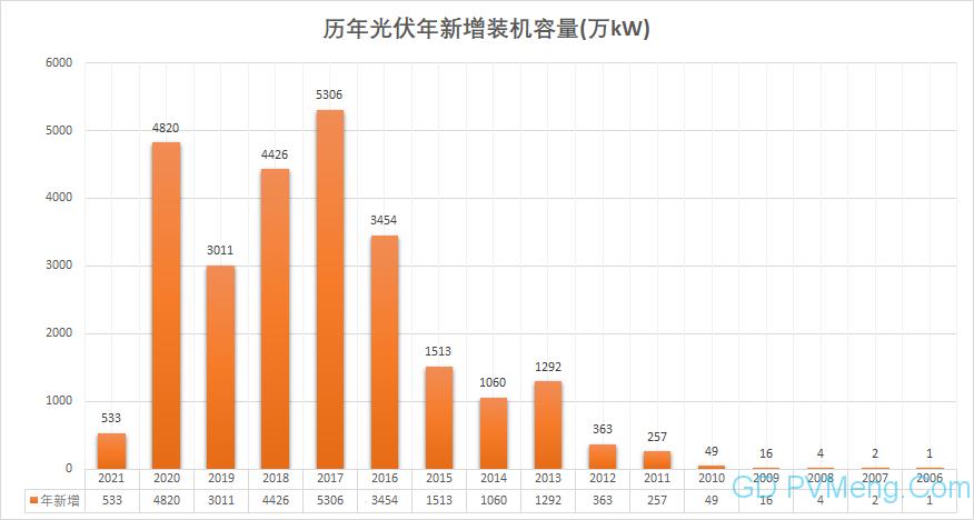 国家能源局发布1-6月份全国电力工业统计数据 20200720