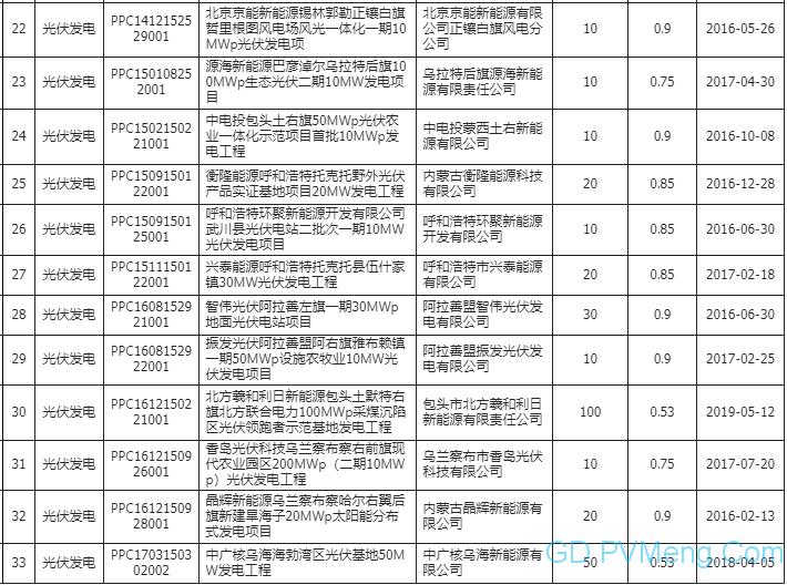 关于内蒙古电力(集团)有限责任公司经营区域内可再生能源发电项目补贴清单(第一阶段)的公示20200417