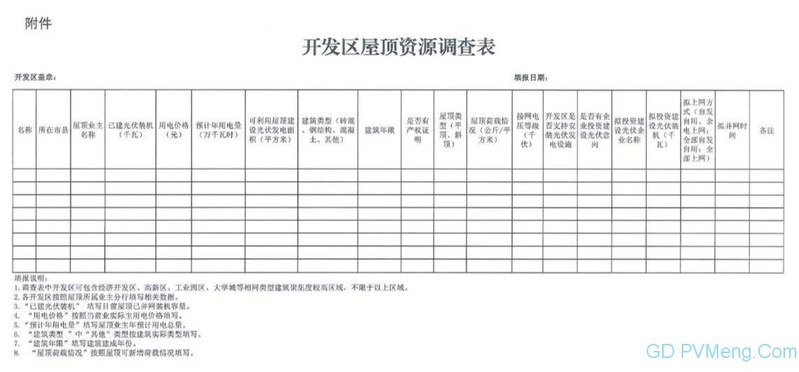 江西发改委、能源局关于开展全省开发区屋顶资源调查工作的通知20210508
