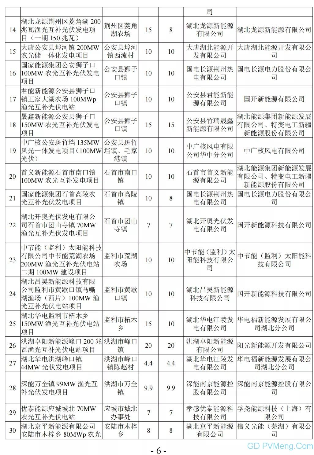湖北省能源局关于2021年平价新能源项目审查结果的公示20210916