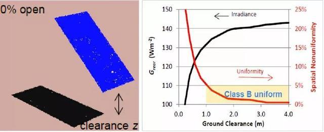 最新│双面组件增益测算标准