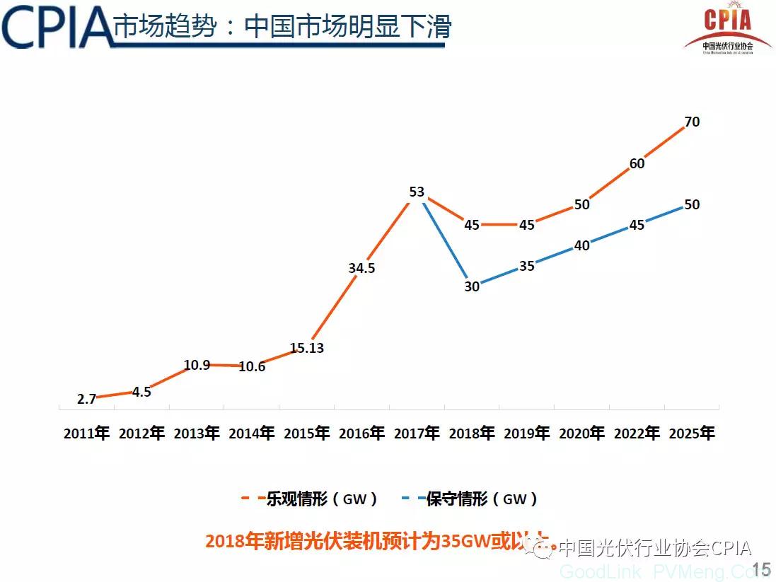 """CPIA:光伏行业2018年回顾与展望(预计2018年光伏新增规模35GW左右,行业进入""""微利""""时代)"""